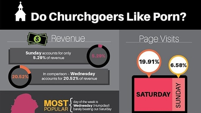 Do Churchgoers Like Porn? Not on Sunday, According to Adult Empire