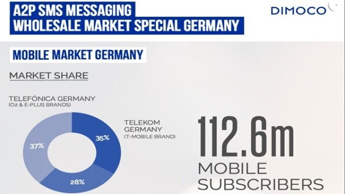 DIMOCO Releases Mobile Messaging Market Report for Germany