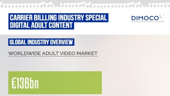 DIMOCO Reports on European Adult Digital Content