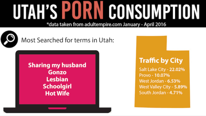 Adult Empire Spotlights Utah's Porn Habits