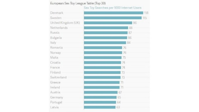 Sweden, Denmark Top List of Most Sex Toy Online Searches, Report Says