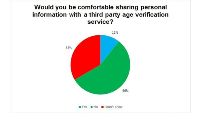 Report: U.K. Web Users Distrust Age Verification