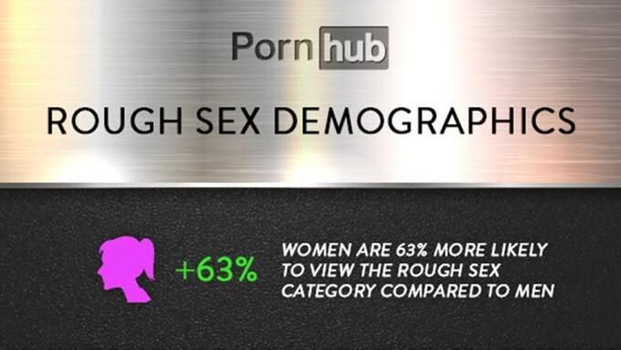 Pornhub: Women Search for 'Rough Sex' More Than Men